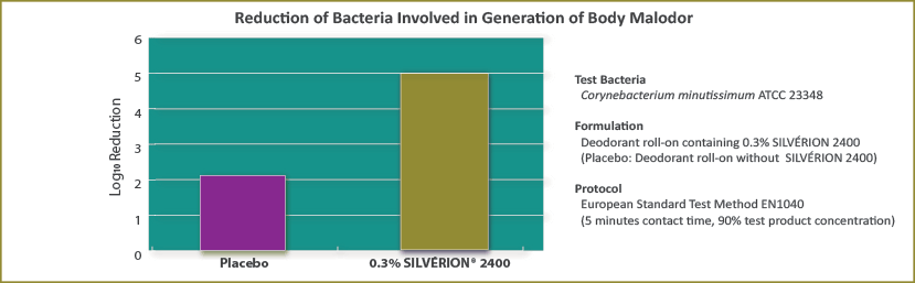 Reduction of Bacteria